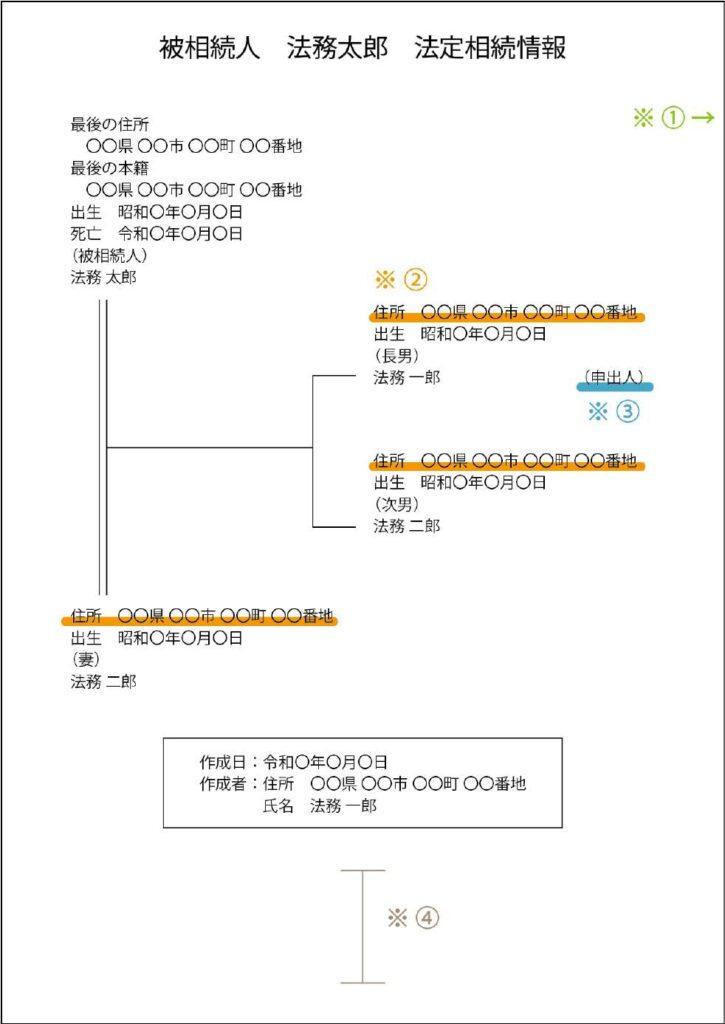 法定相続情報の例