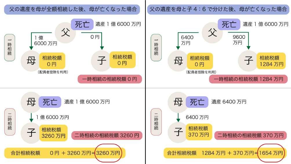 財産を分けるパターンの画像